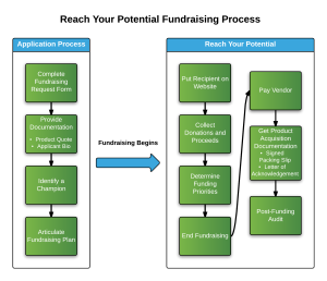 Fundraising Process - ReachYourPotential